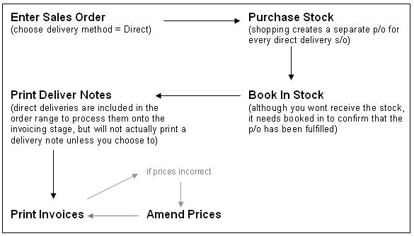 Direct Deliveries Process